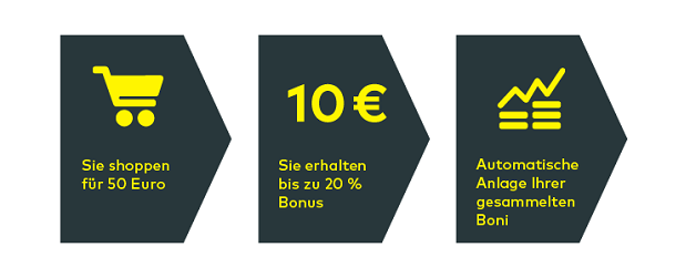 Comdirect Bonus Sparen Partner